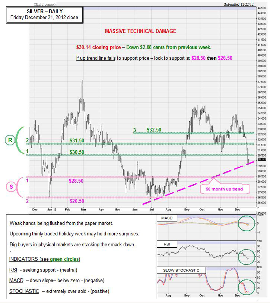 Dec 21 2012 Chart & Commentary