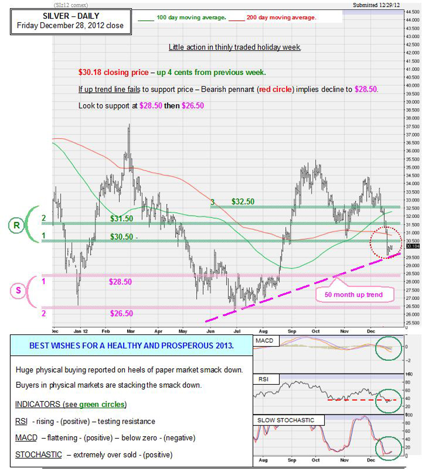 Dec 28 2012 Chart & Commentary