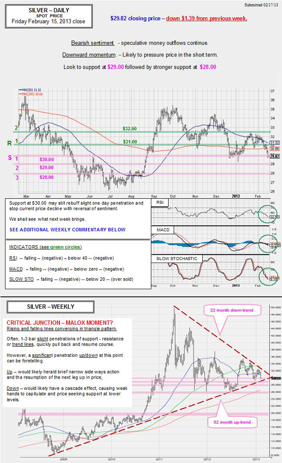 Feb. 15, 2013 chart & commentary