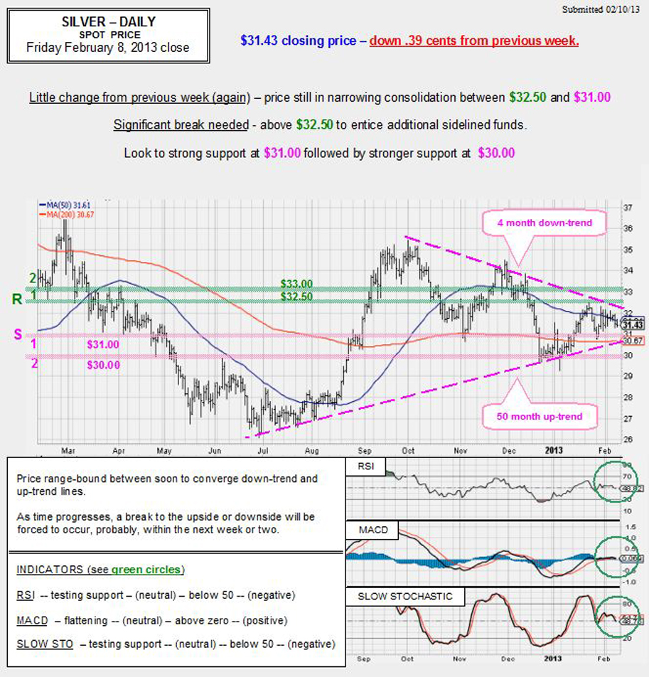 Feb. 8, 2013 chart & commentary