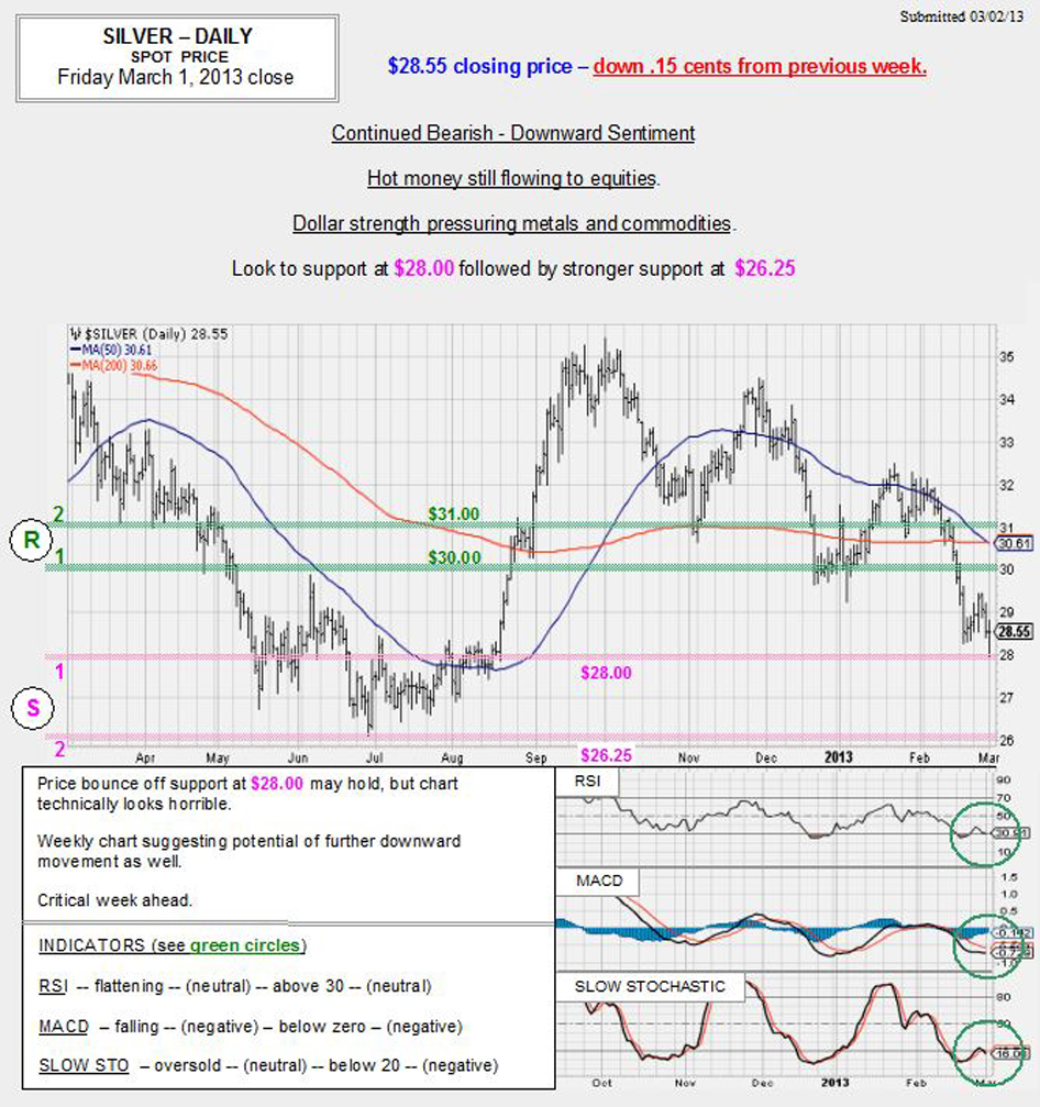 Mar. 1, 2013 chart & commentary