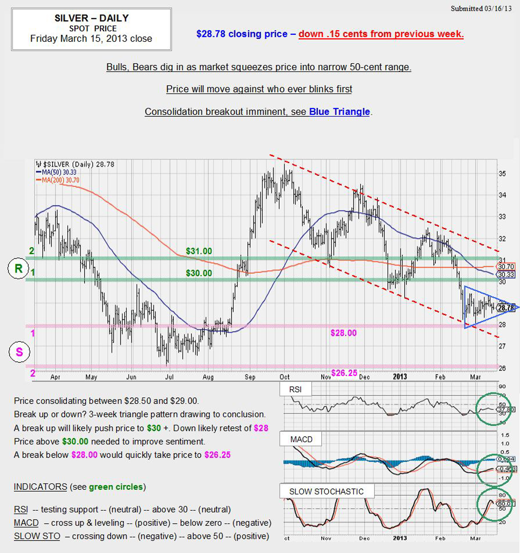 Mar. 15, 2013 chart & commentary