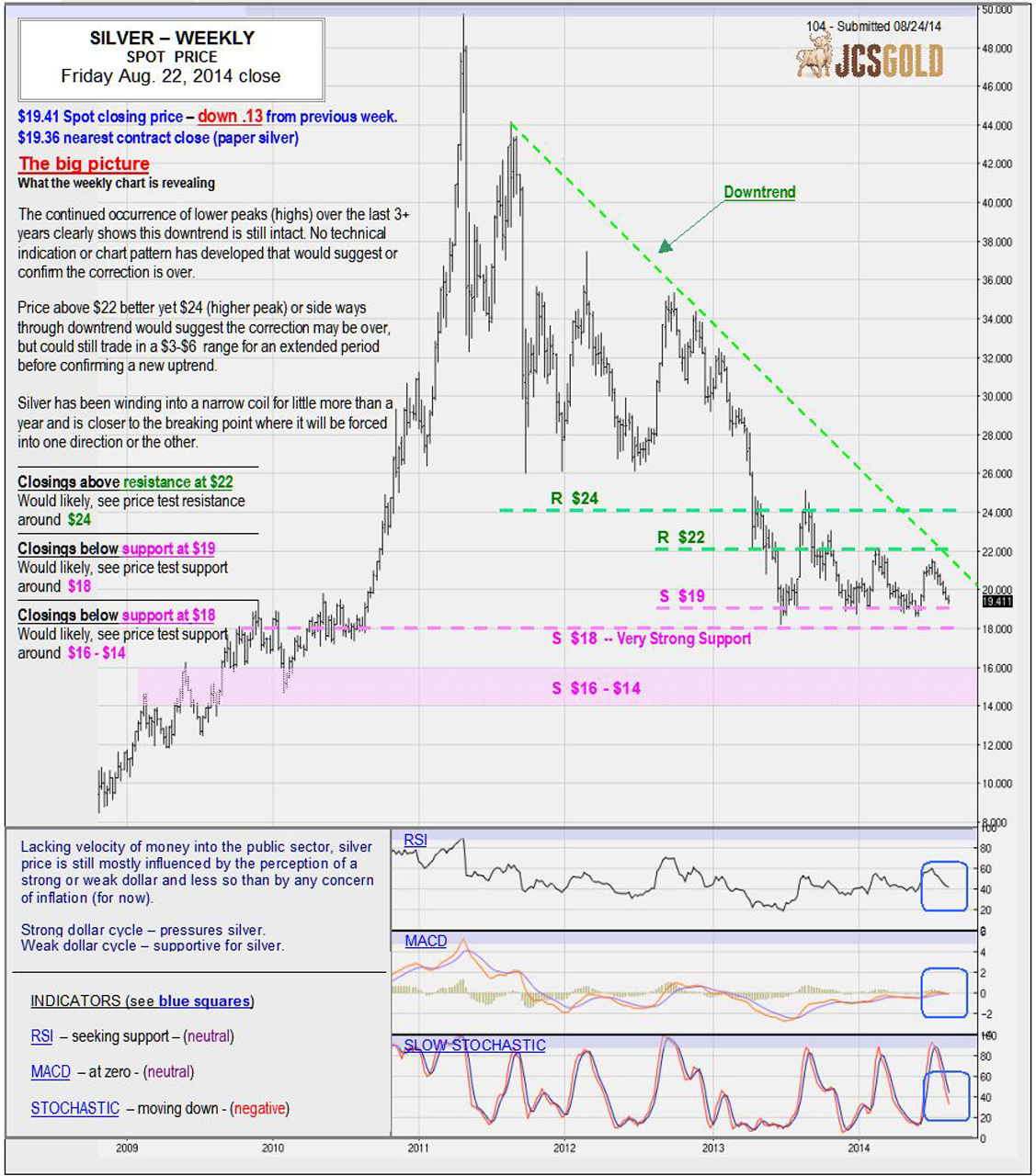 Aug 22, 2014 chart & commentary