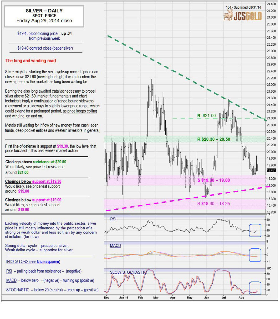 Aug 29, 2014 chart & commentary
