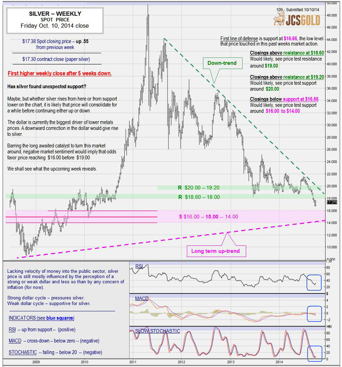 Oct. 10, 2014 chart & commentary