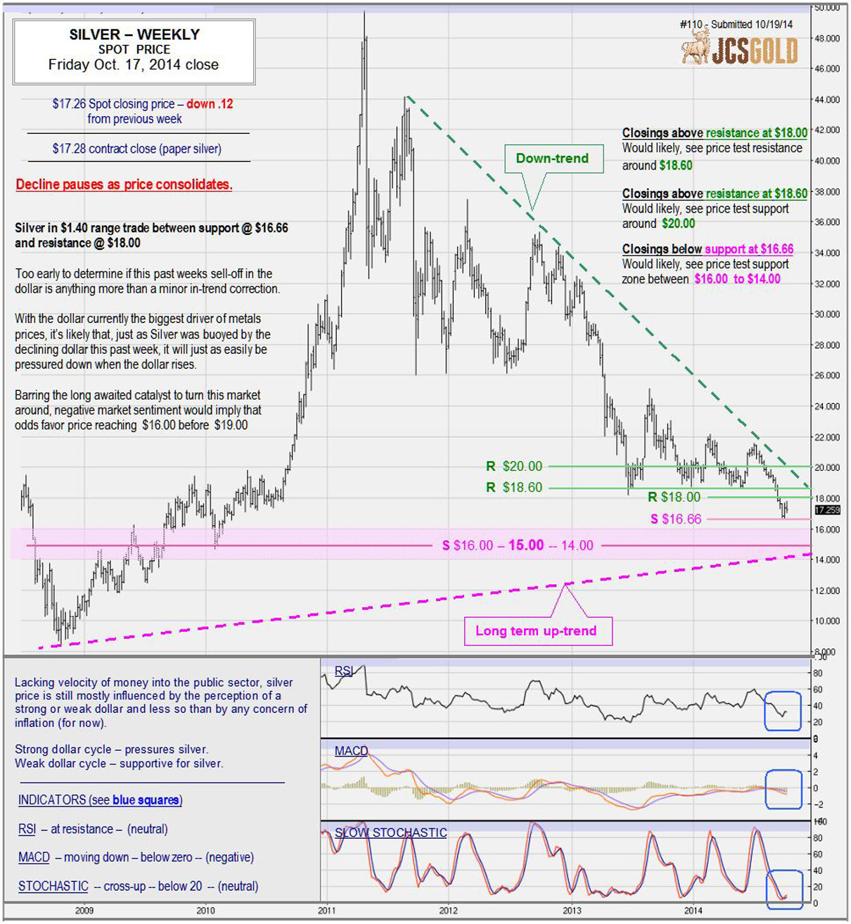 Oct. 17, 2014 chart & commentary