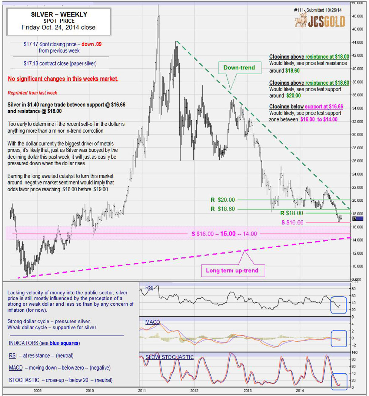 Oct. 24, 2014 chart & commentary