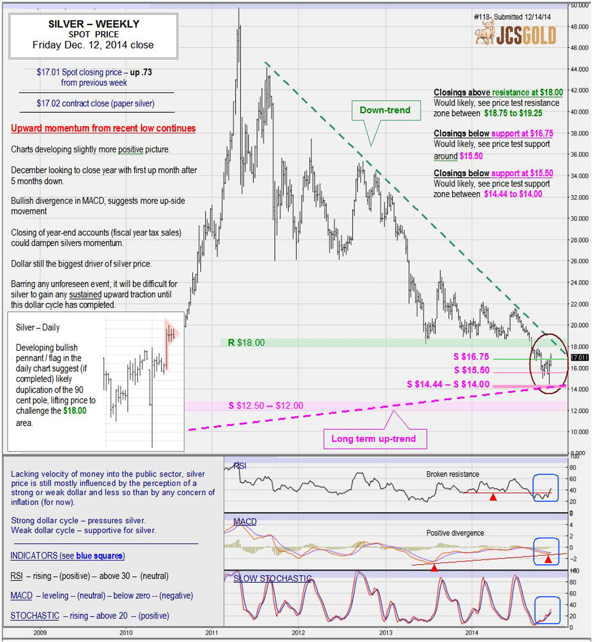 Dec 12, 2014 chart & commentary