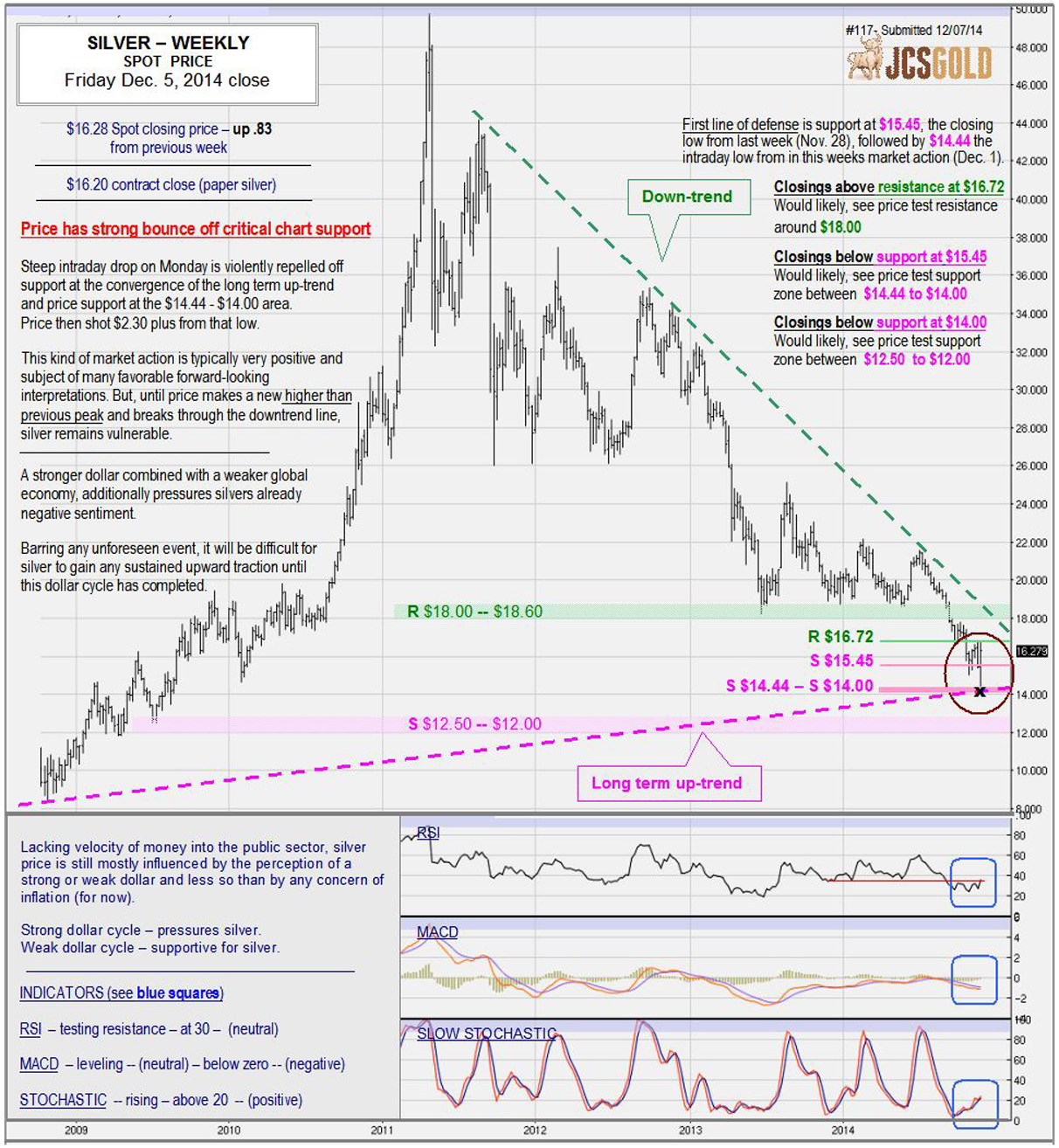 Dec 5, 2014 chart & commentary