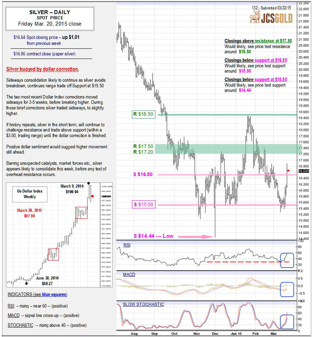 Mar 20, 2015 chart & commentary
