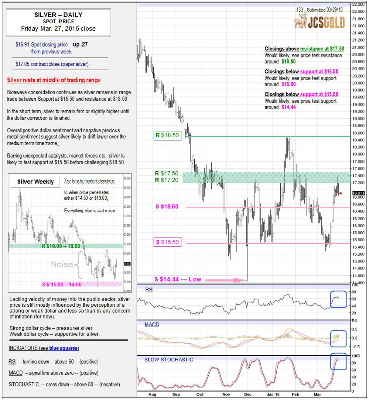 Mar 27, 2015 chart & commentary
