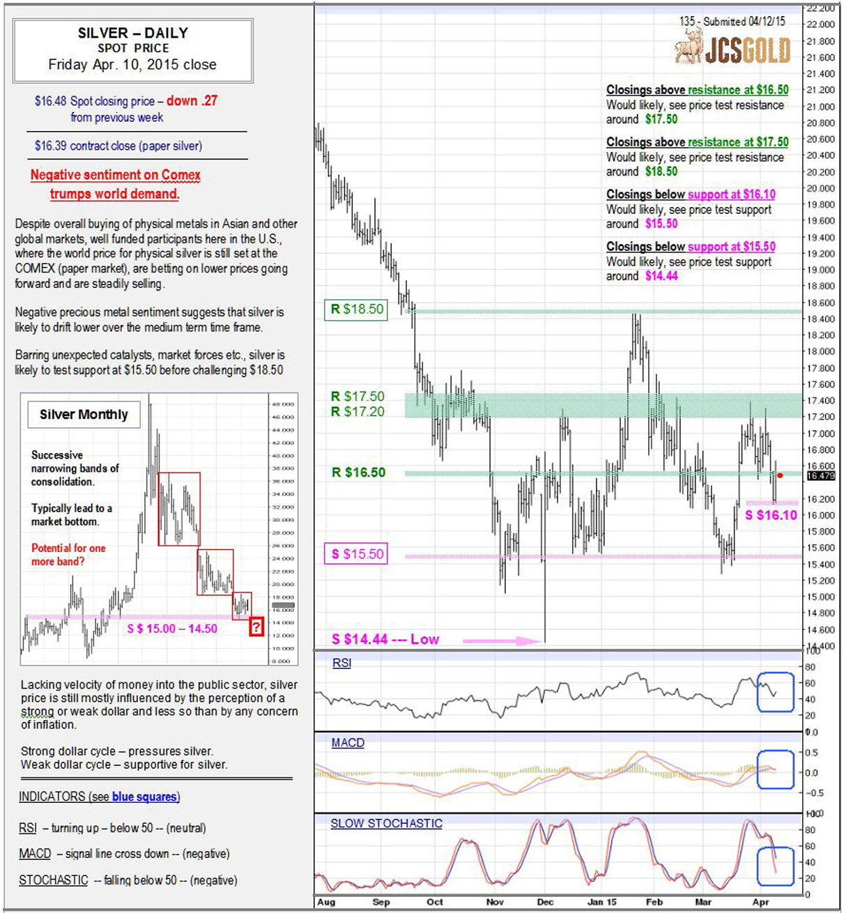 Apr 10, 2015 chart & commentary