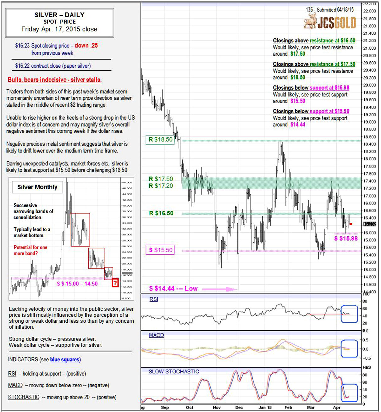 Apr 17, 2015 chart & commentary