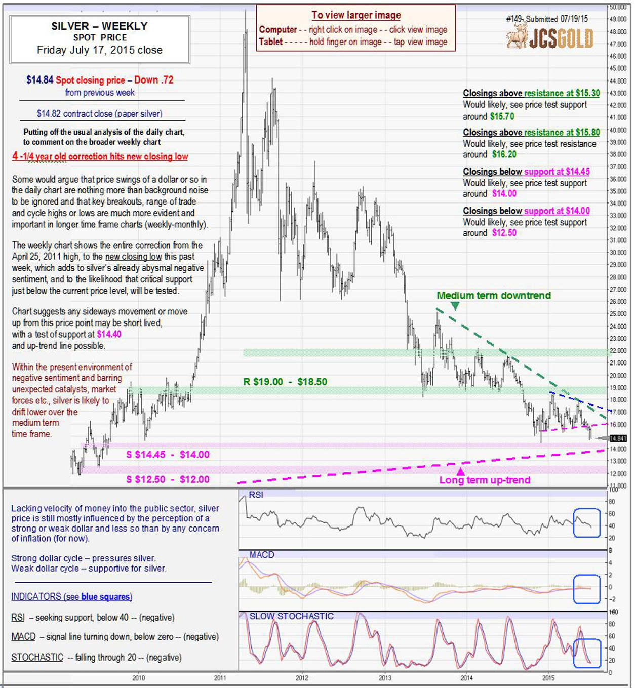 July 17, 2015 chart & commentary