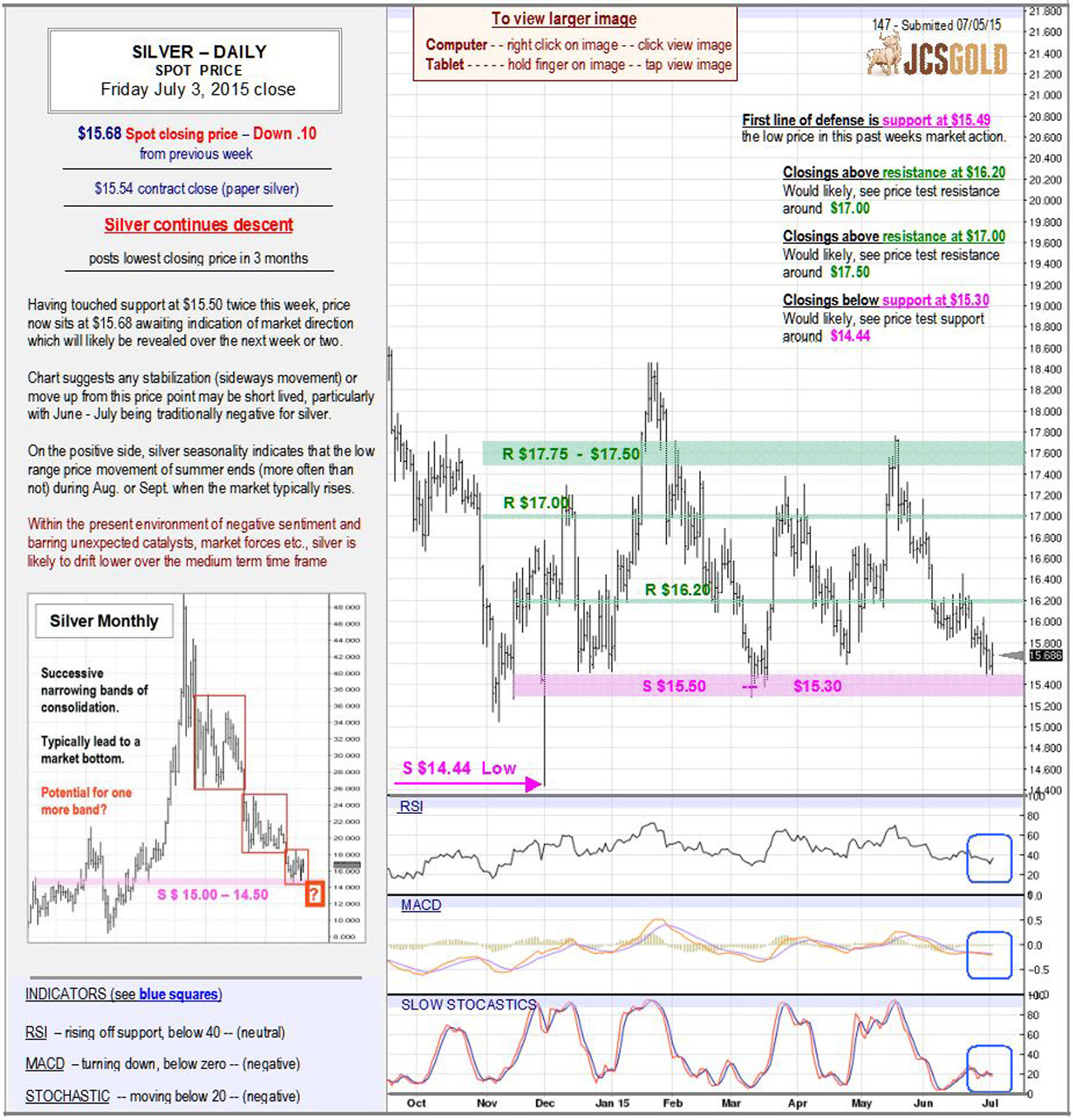 July 3, 2015 chart & commentary