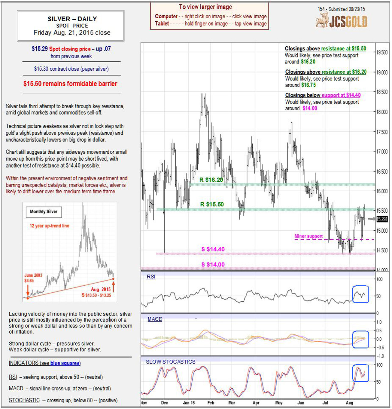 Aug 21, 2015 chart & commentary