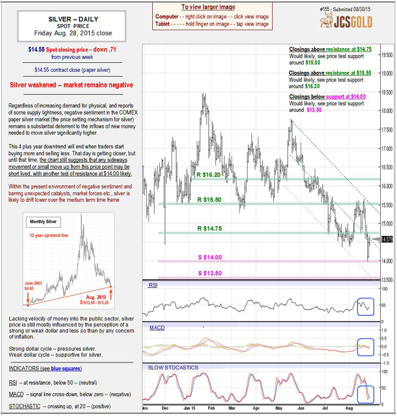 Aug 28, 2015 chart & commentary