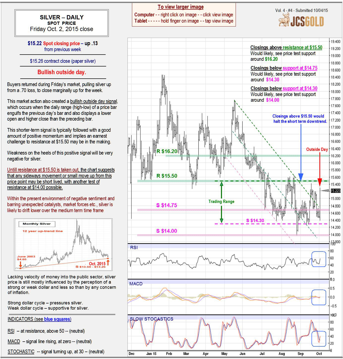 Oct 2, 2015 chart & commentary