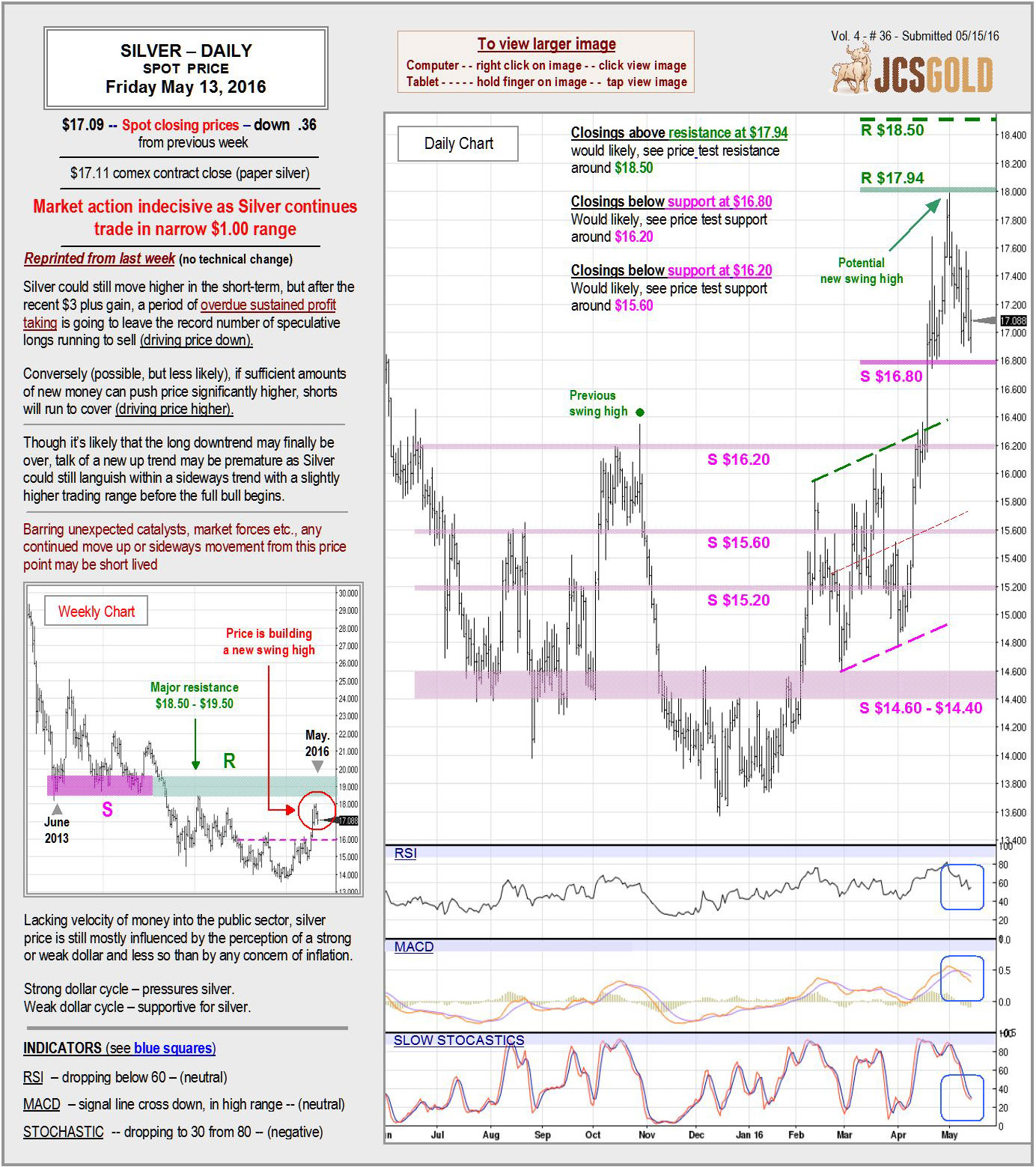 May 13, 2016 chart & commentary