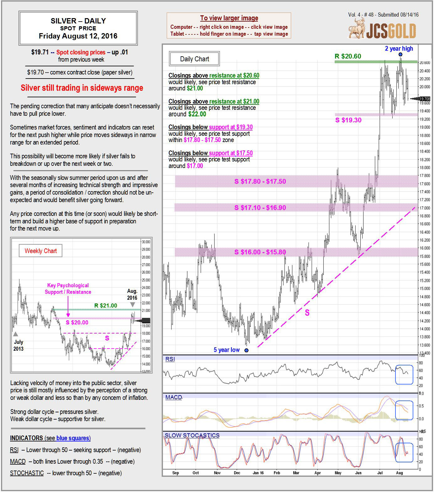 August 12, 2016 chart & commentary