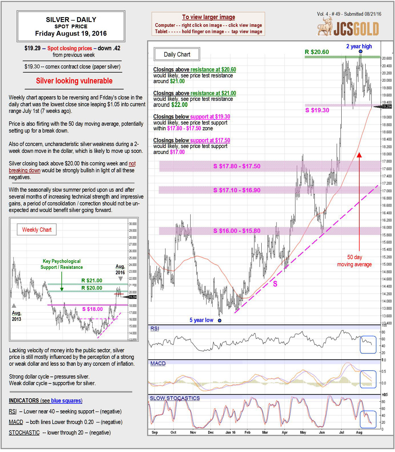 August 19, 2016 chart & commentary