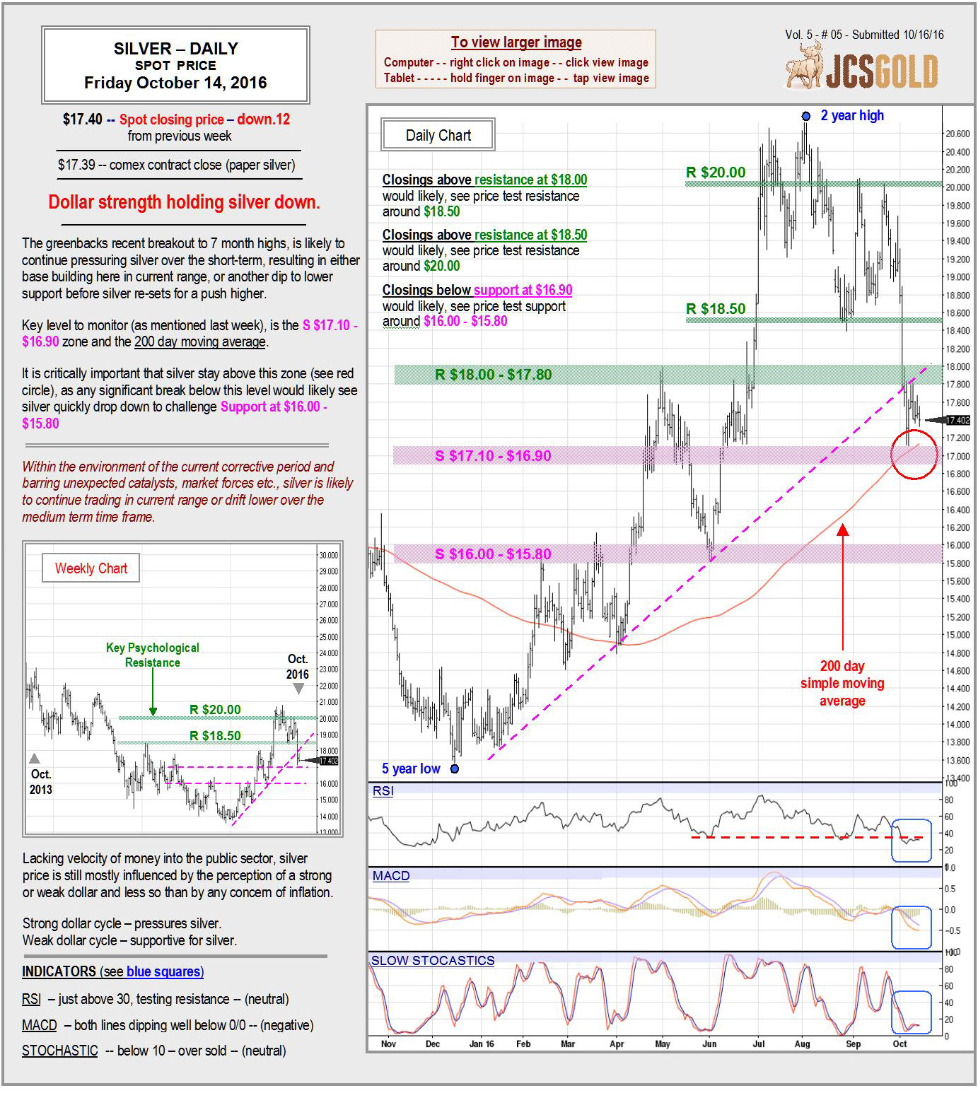 Oct 14, 2016 chart & commentary