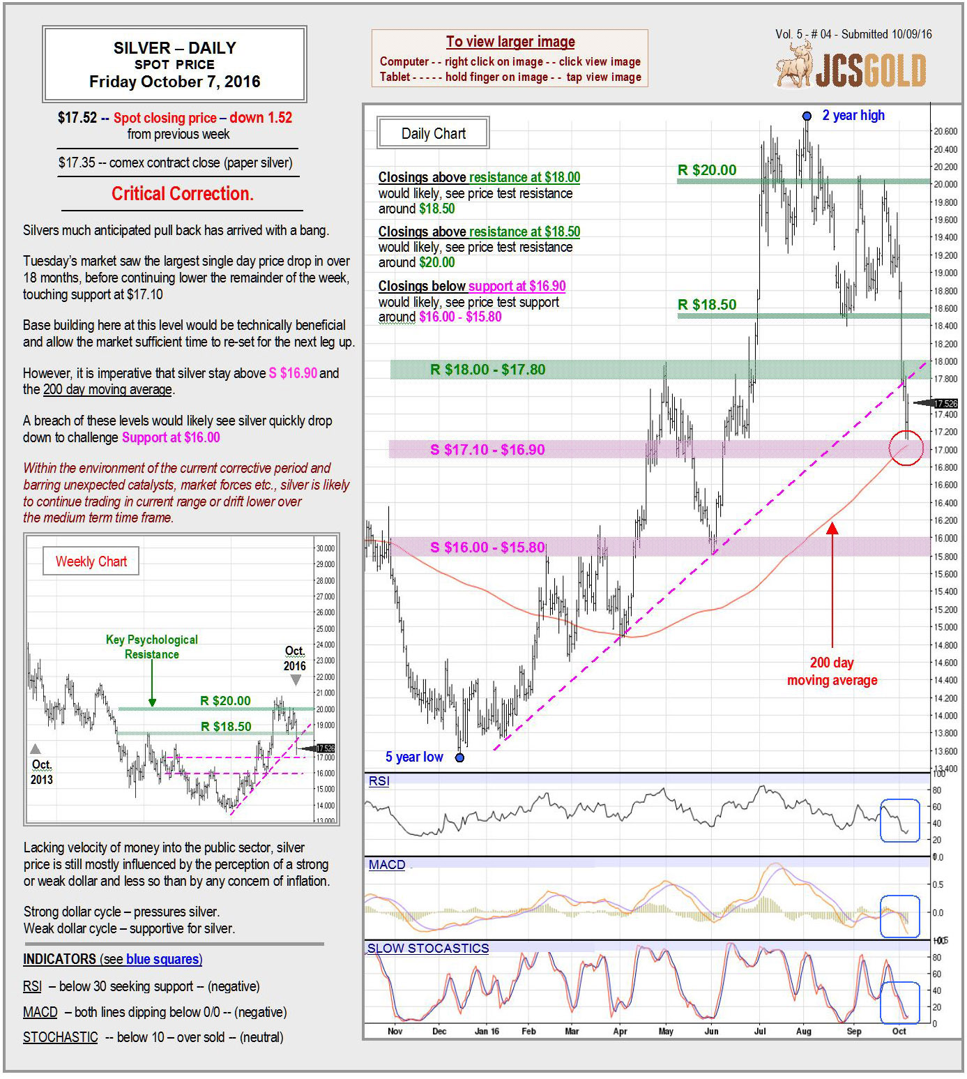 Oct 7, 2016 chart & commentary