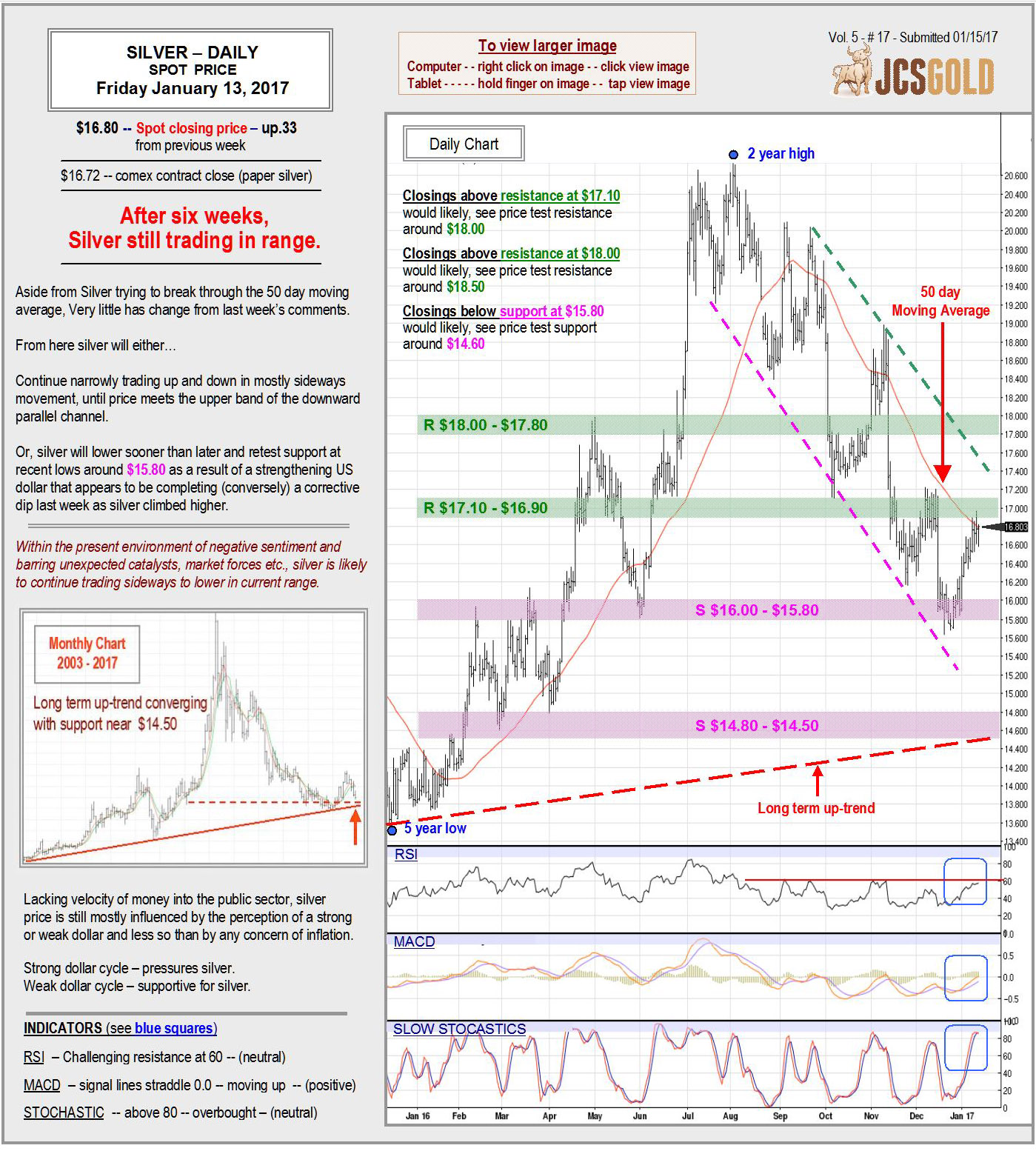 Silver Jan 13, 2017 chart & commentary