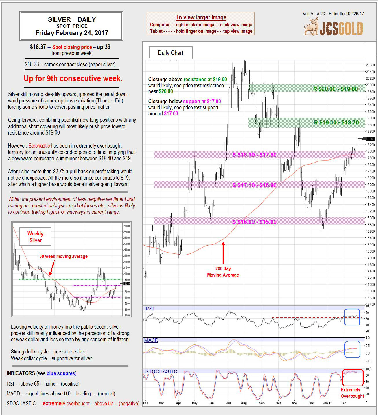 Feb 24, 2017 chart & commentary