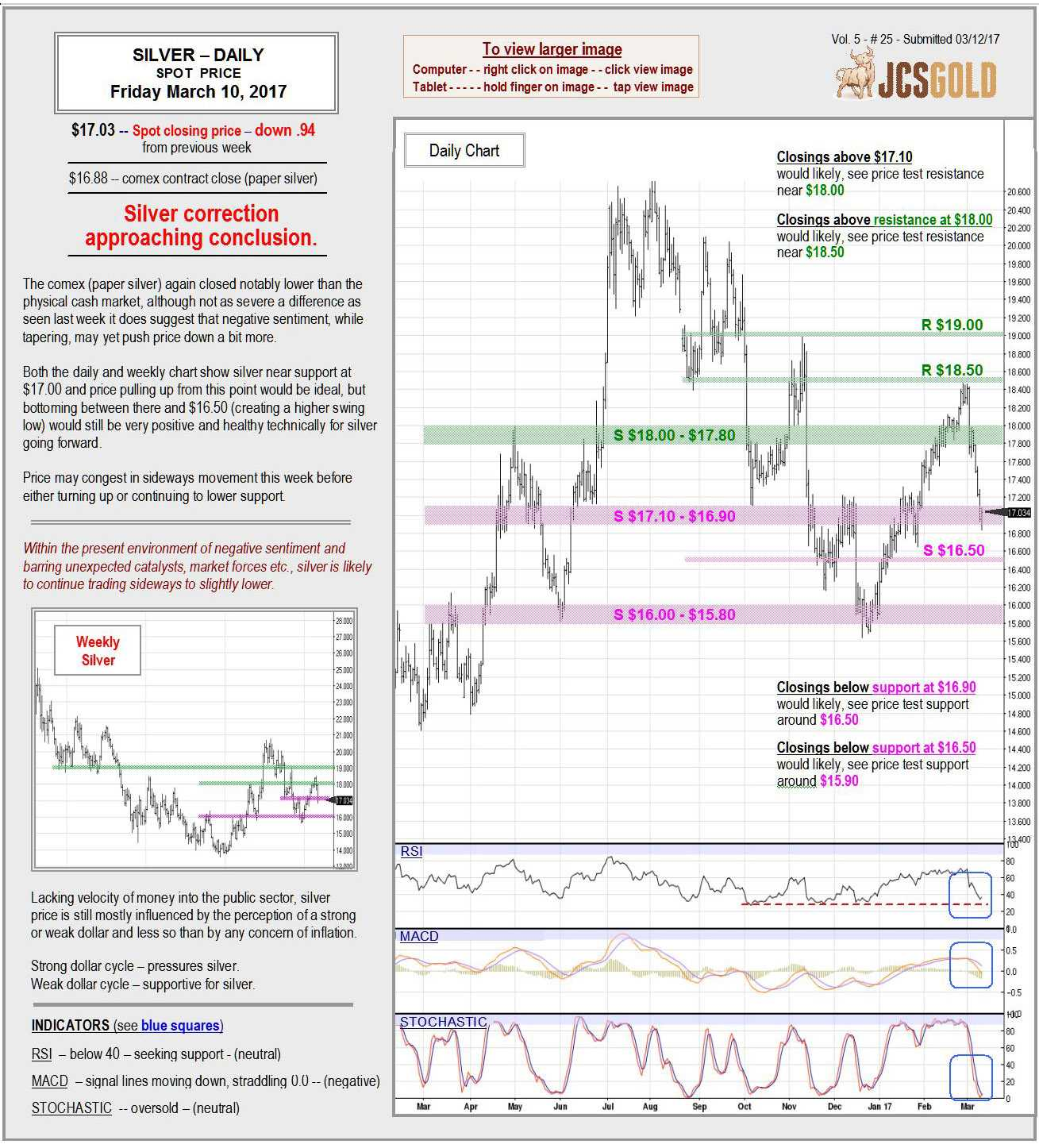 March 10, 2017 Chart & Commentary
