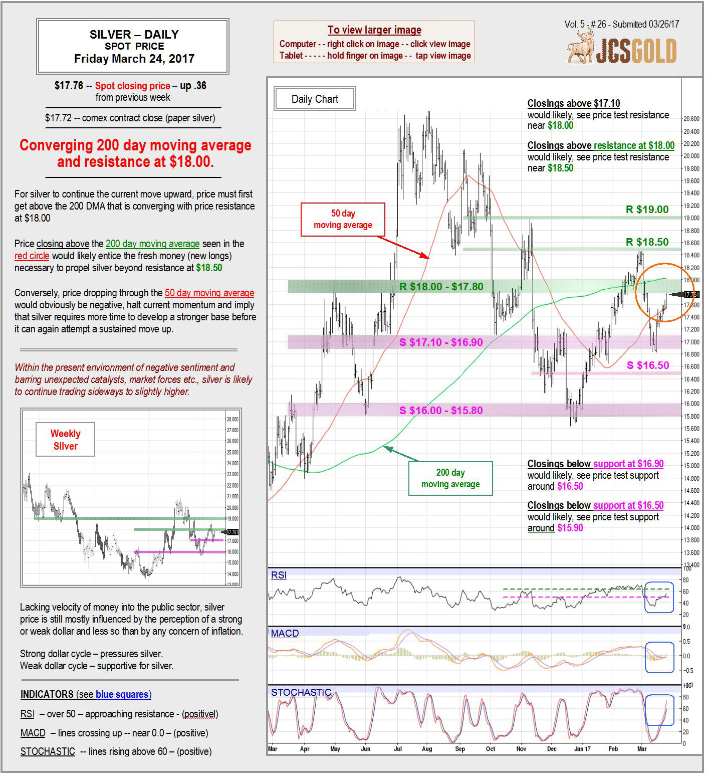 March 24, 2017 Chart & Commentary