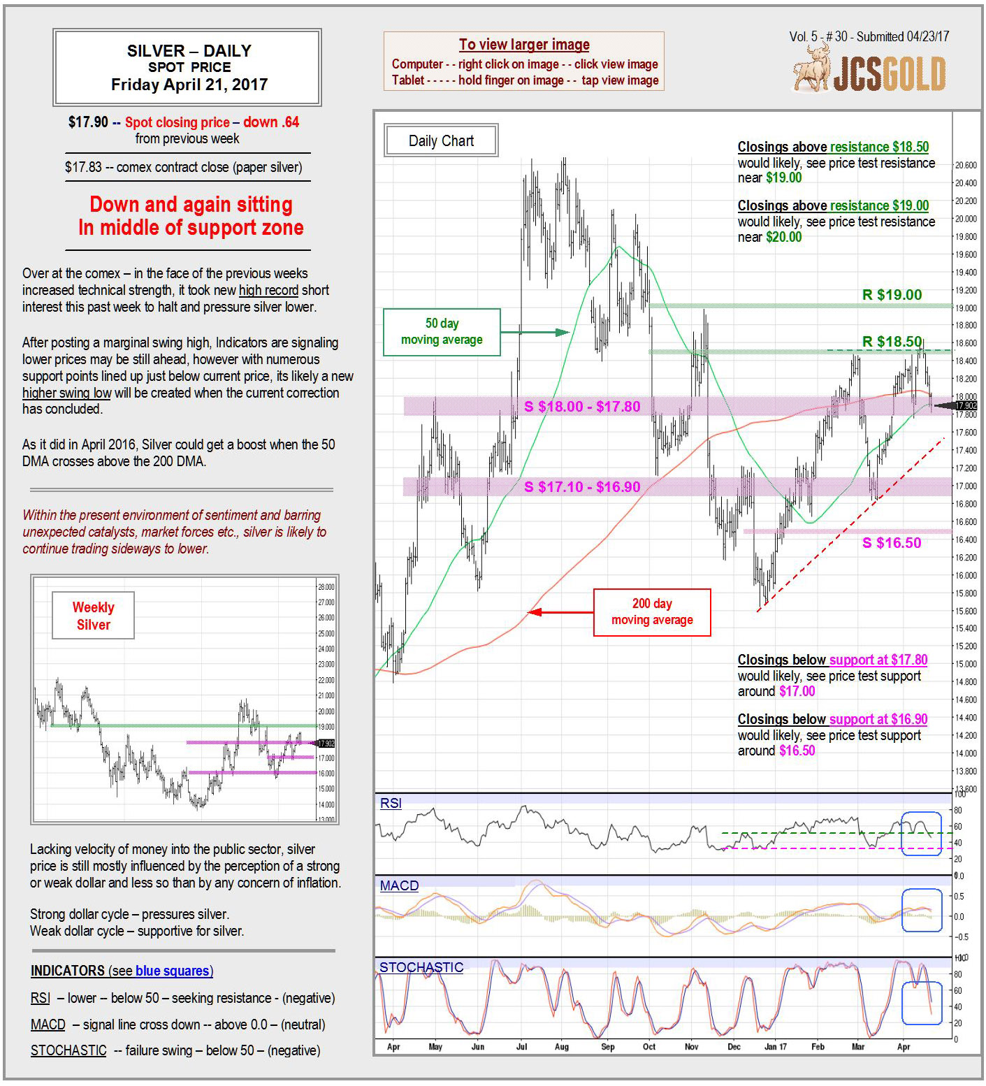 April 21, 2017 Chart & Commentary