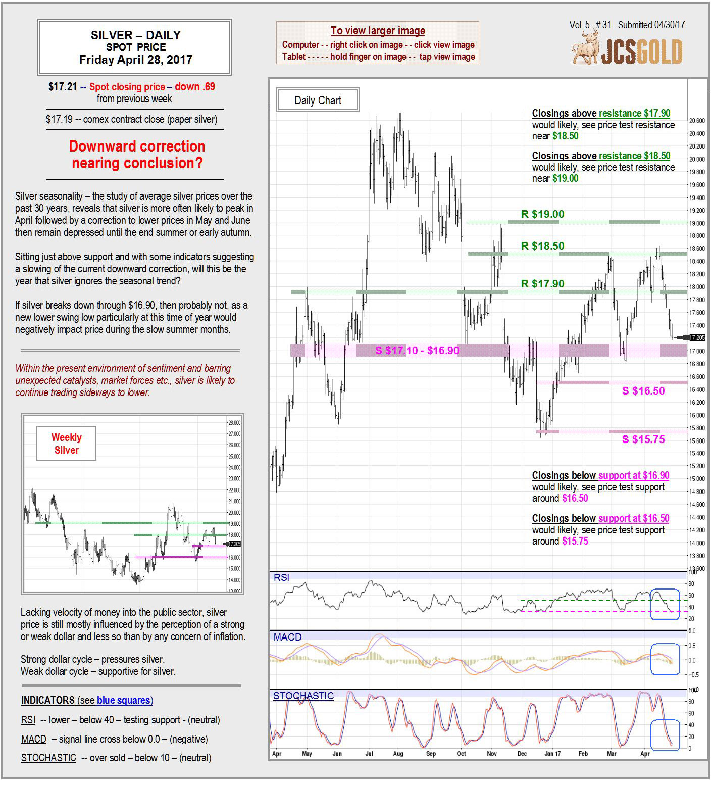 April 28, 2017 Chart & Commentary