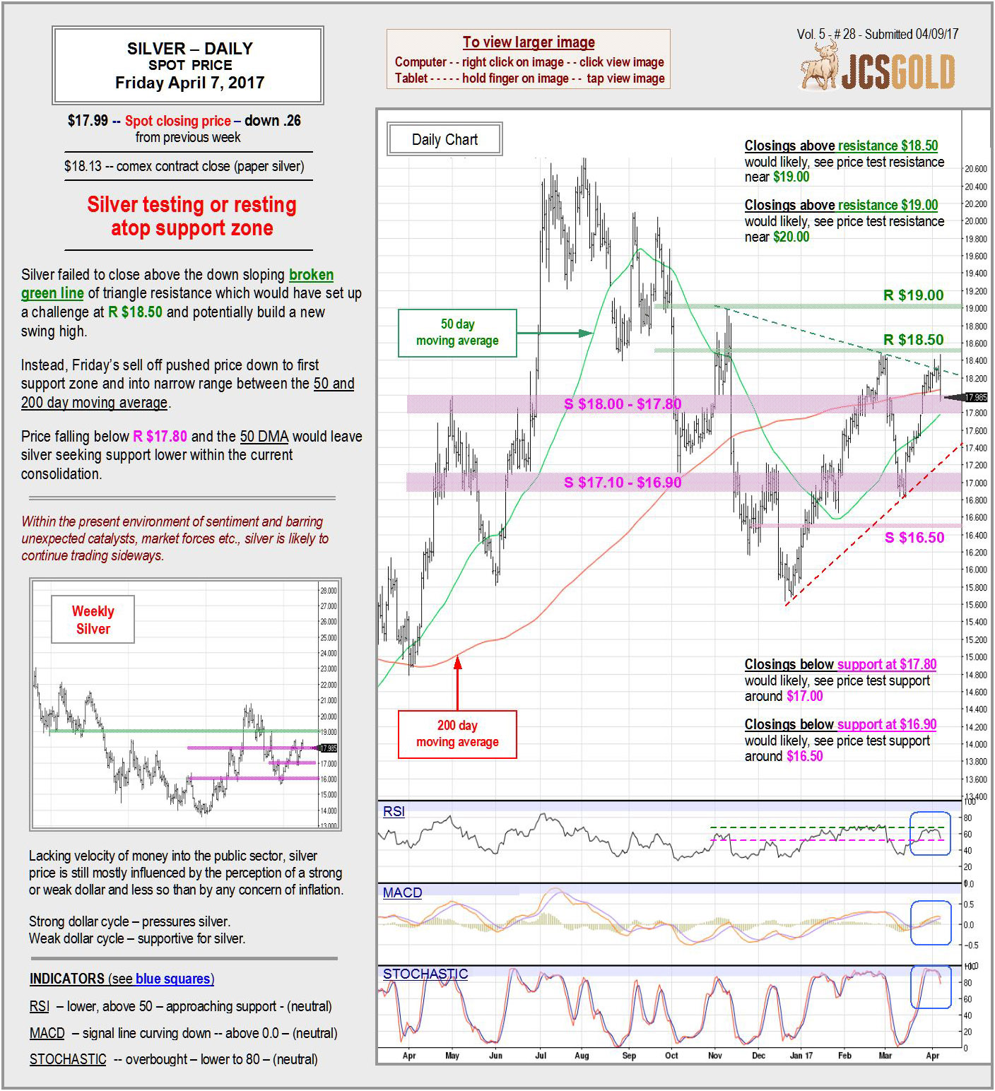 April 7, 2017 chart & commentary