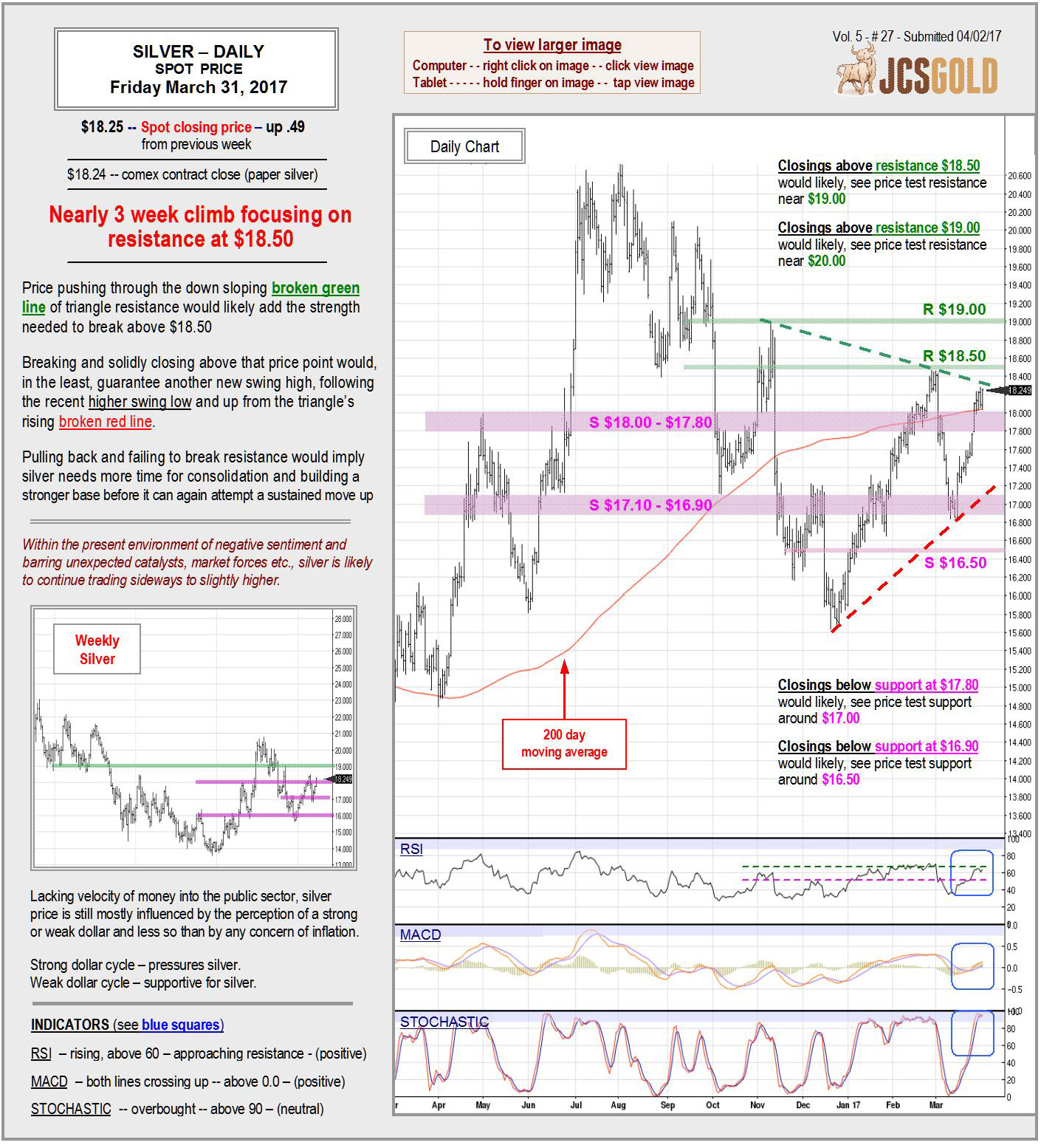 March 31, 2017 Chart & Commentary