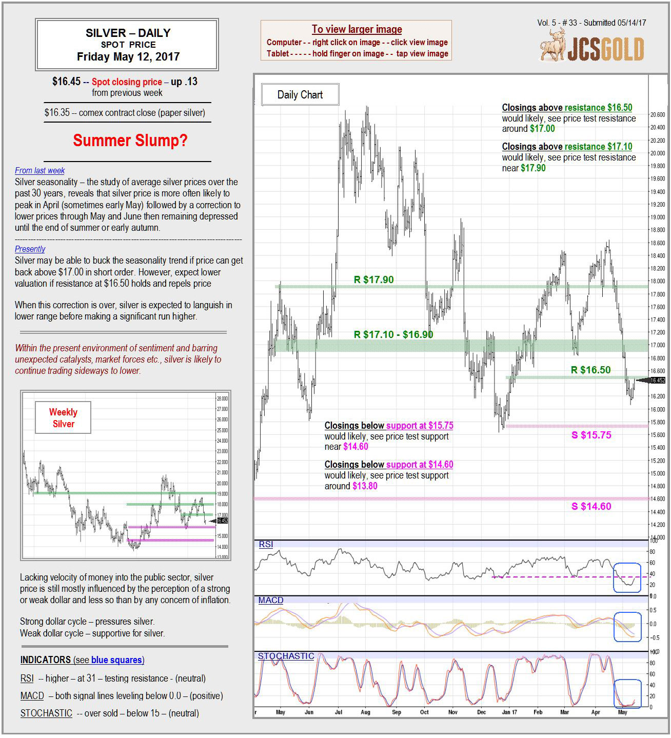 May 12, 2017 Chart & Commentary
