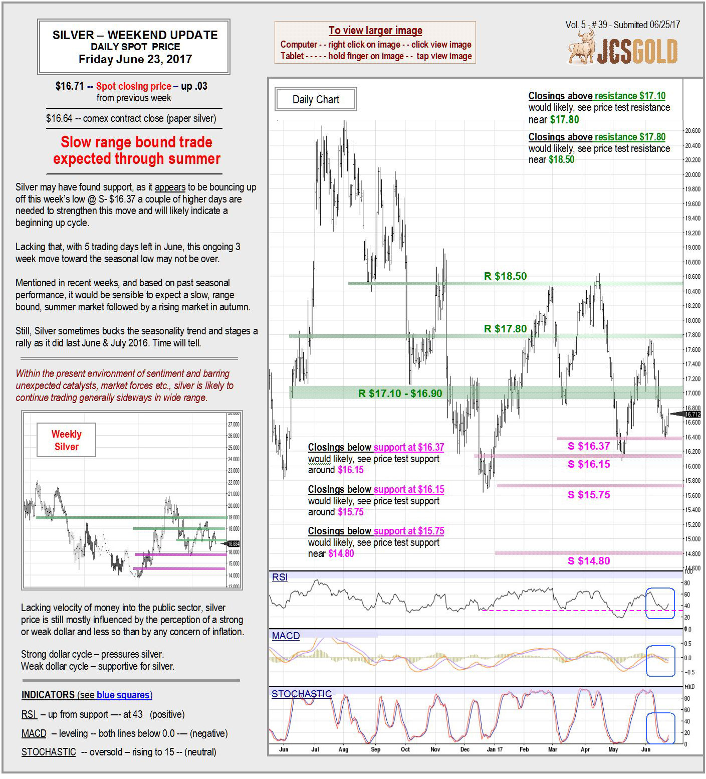 June 23, 2017 Chart & Commentary