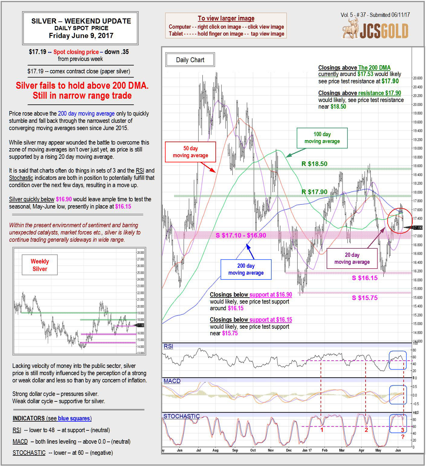 June 2, 2017 Chart & Commentary