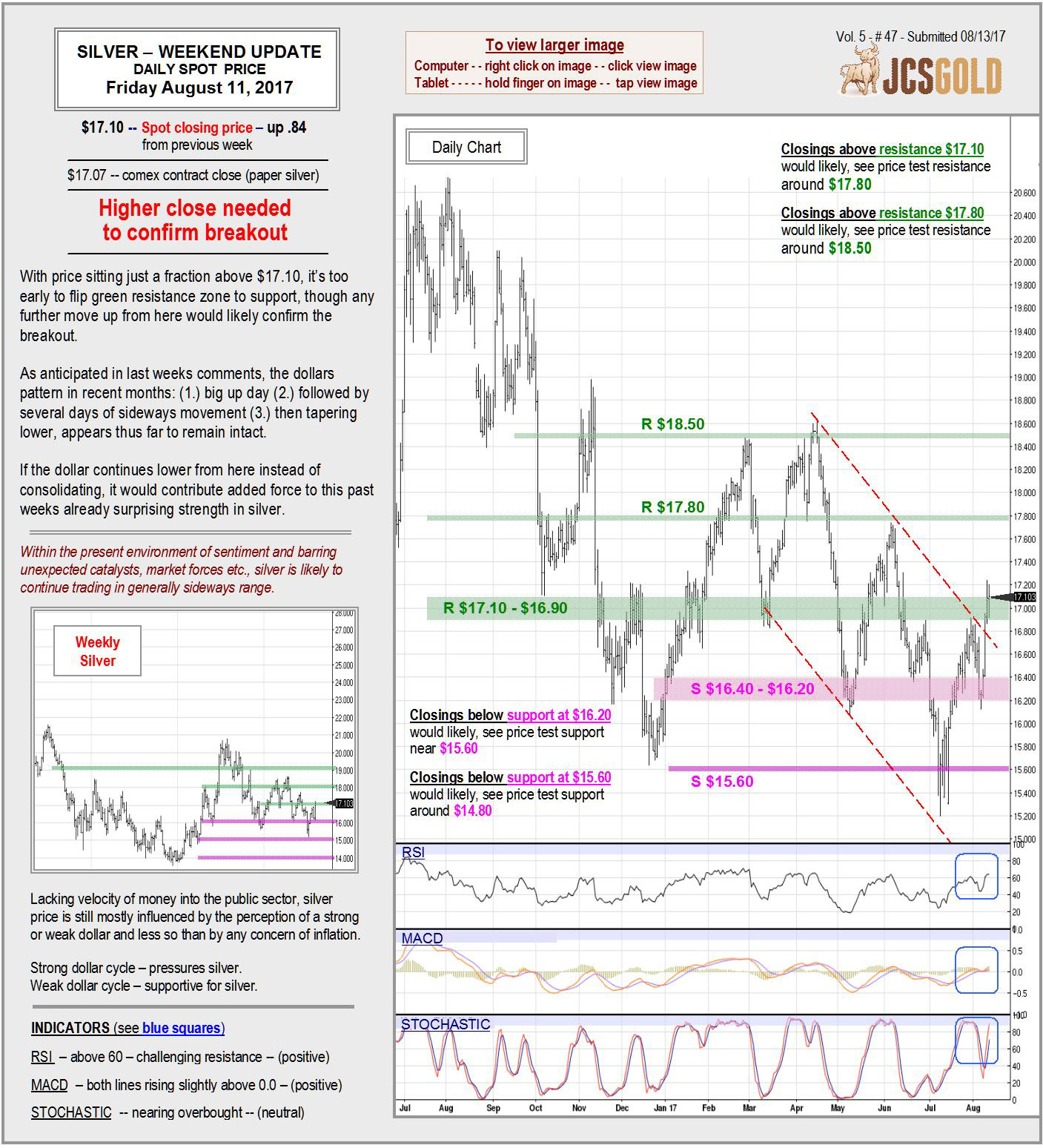 Aug 11, 2017 Chart & Commentary