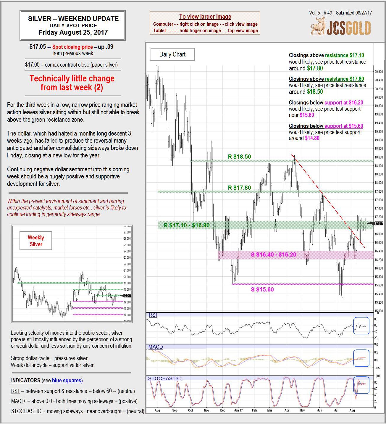 Aug 25, 2017 Chart & Commentary