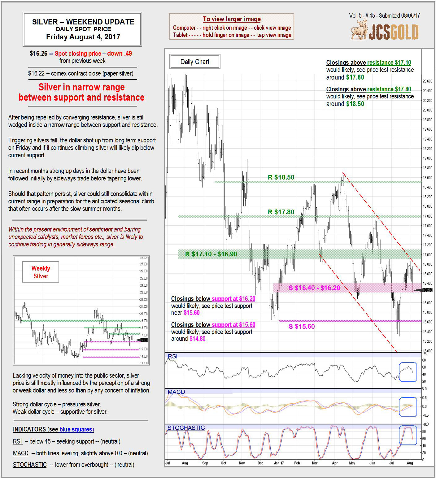 Aug 4, 2017 Chart & Commentary