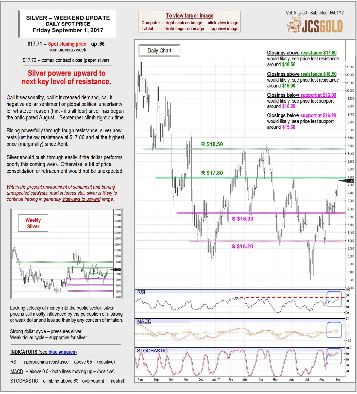 Sept. 1, 2017 Chart & Commentary