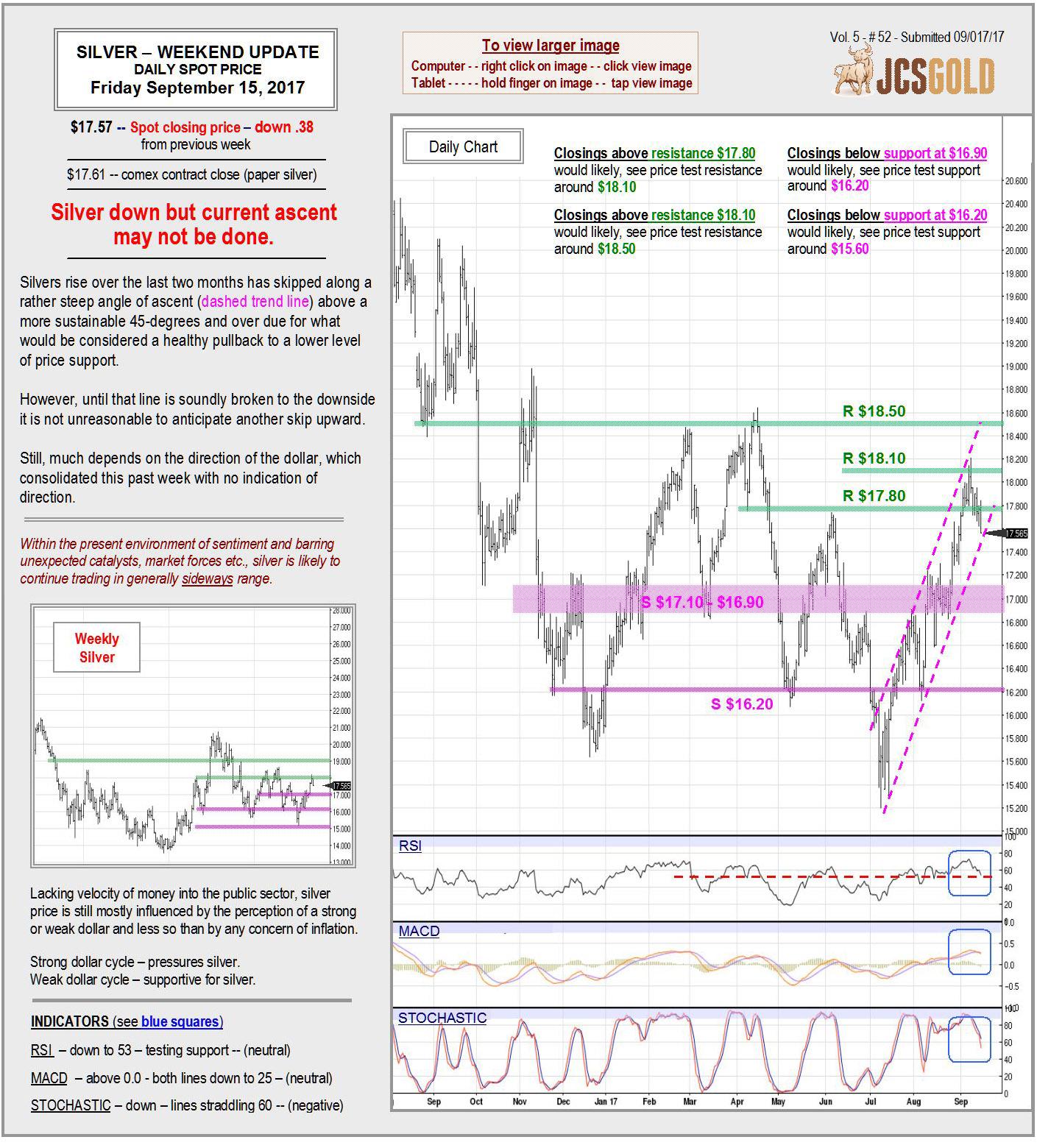 Sept 15, 2017 chart &  commentary