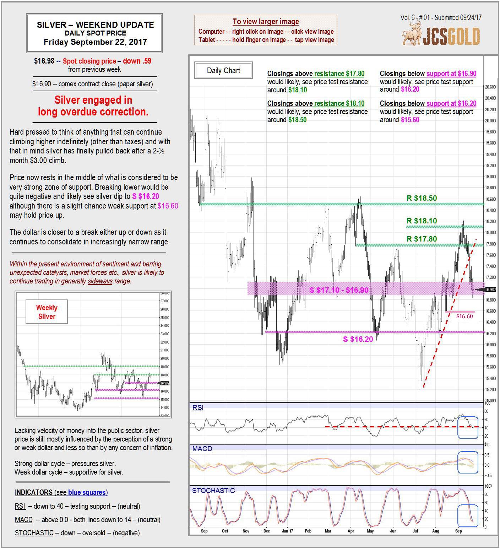 Sept 22, 2017 chart & commentary