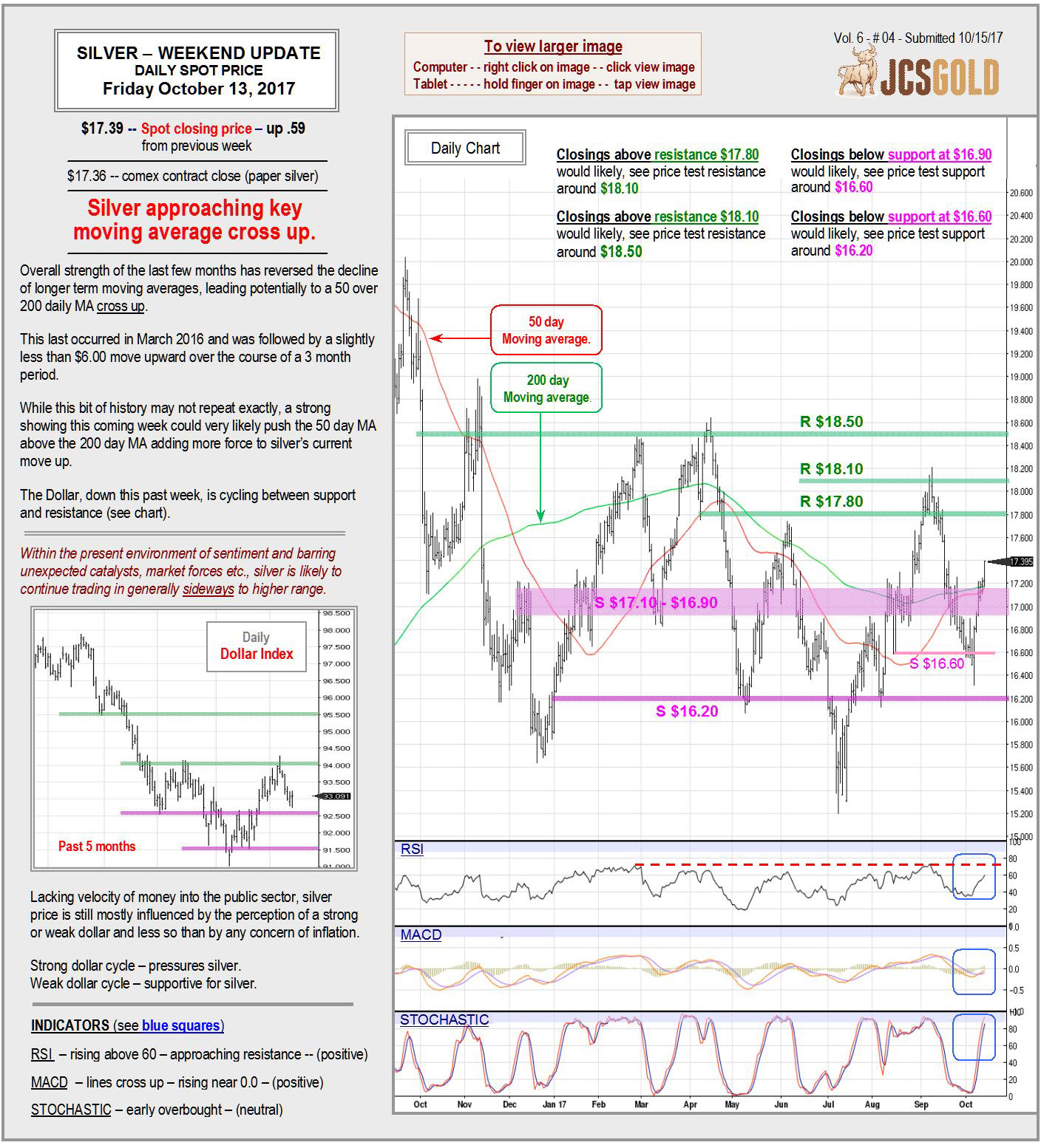 Oct. 13, 2017 chart & commentary