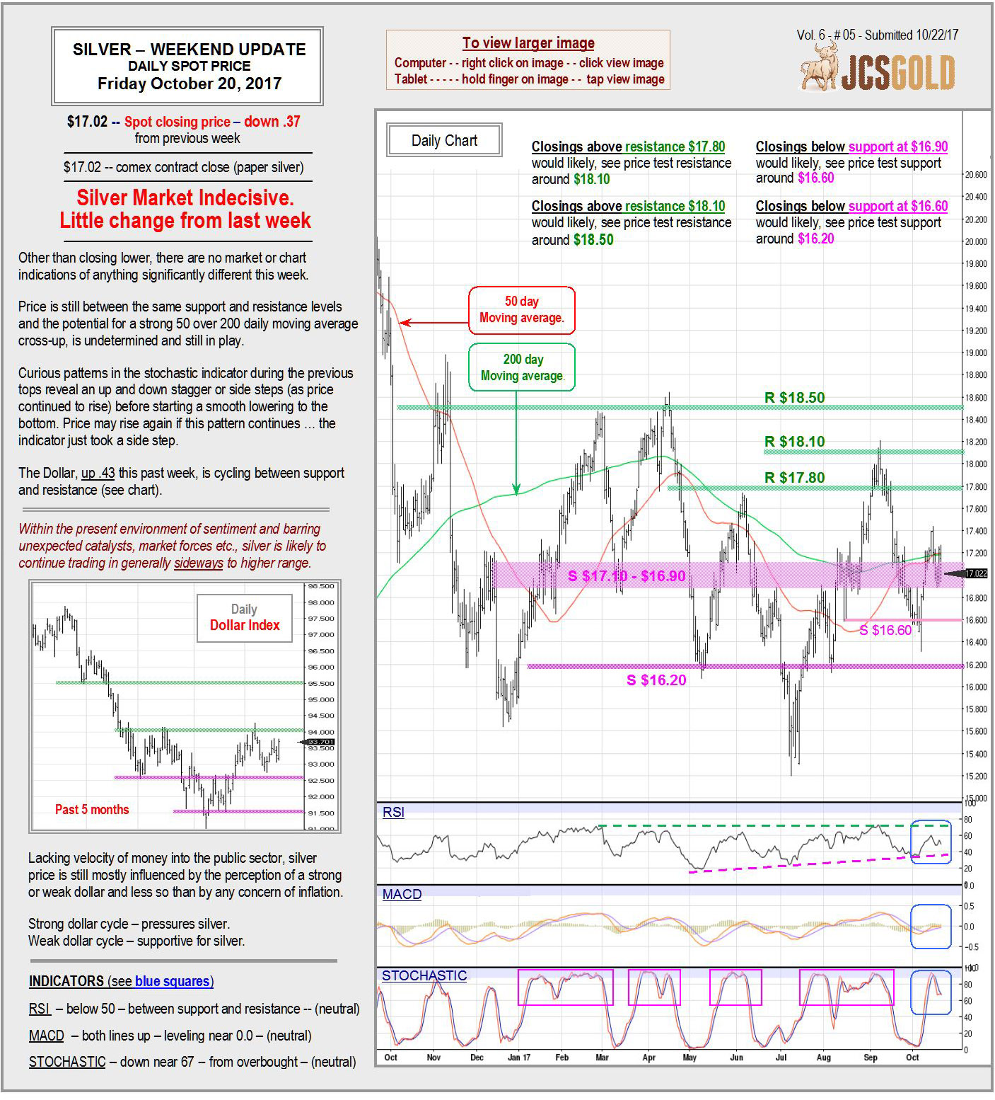 Oct. 20, 2017 chart & commentary