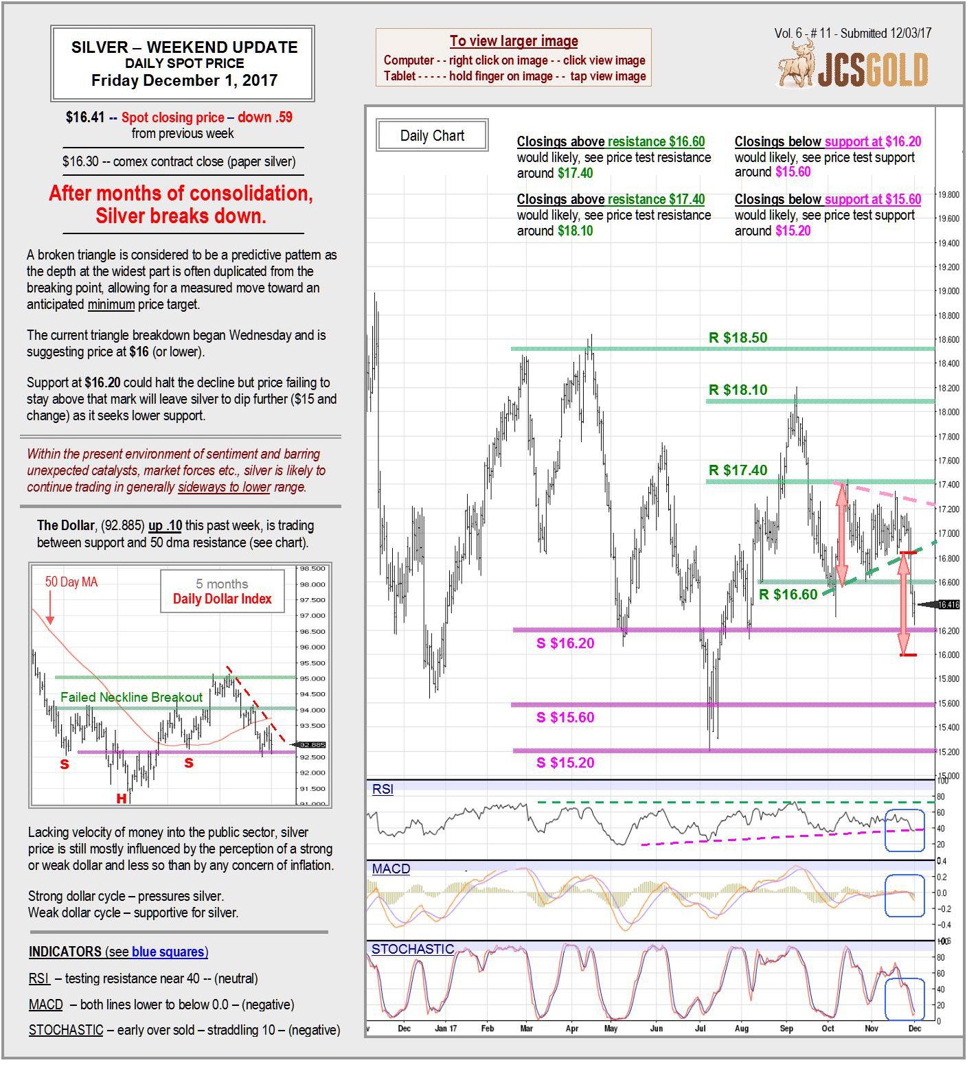 Dec 1, 2017 chart & commentary