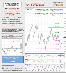 Dec 29, 2017 chart & commentary