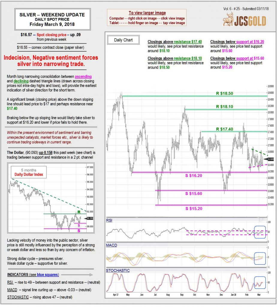 March 9, 2018 chart & commentary