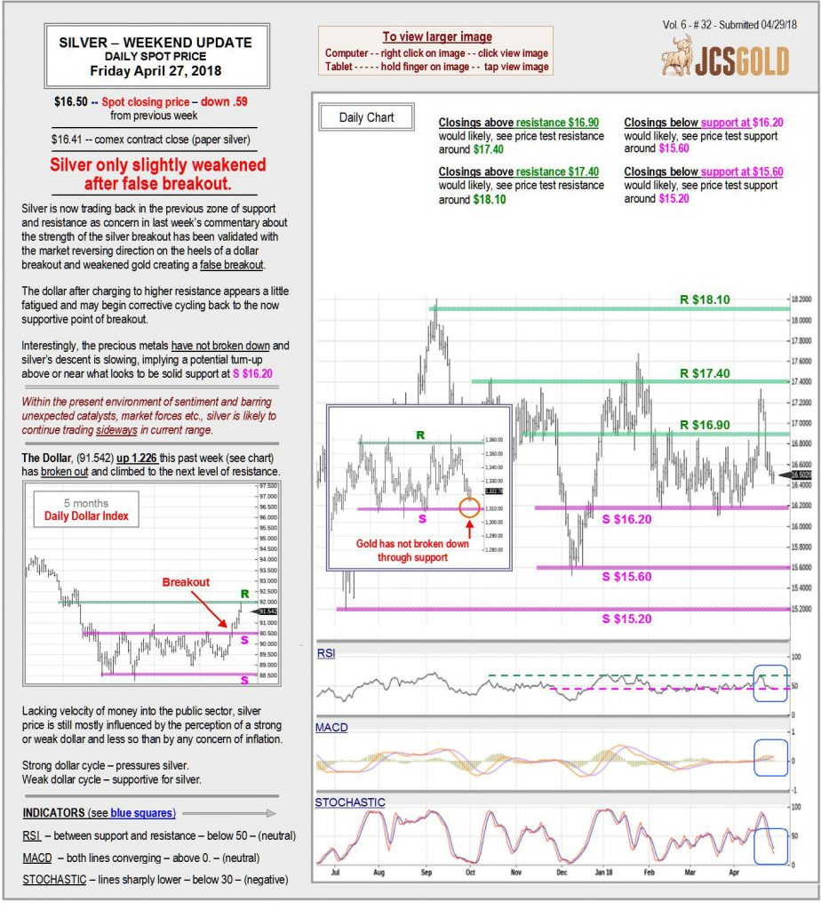 Apr 27, 2018 chart & commentary